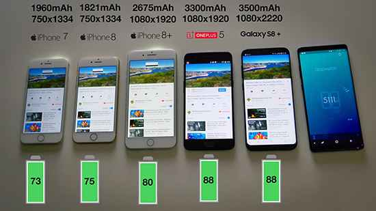 iPhone 7/8/8+三星S8一加5续航对比测试:苹果完败